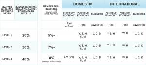 Qantas Rewards Discounts
