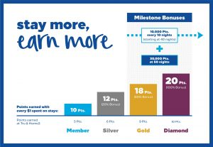 Hilton Honors Earn Rates by Tier