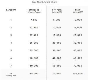 Marriott Awards Chart